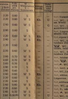 Vermieterkatalog-Wallgau-1939-Vermieterliste-3von4